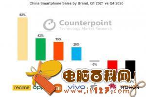 realme真我Q1销量环比增长82% 中国市场增速第一