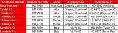 28nm技术 AMD南方群岛高性能显卡暴光